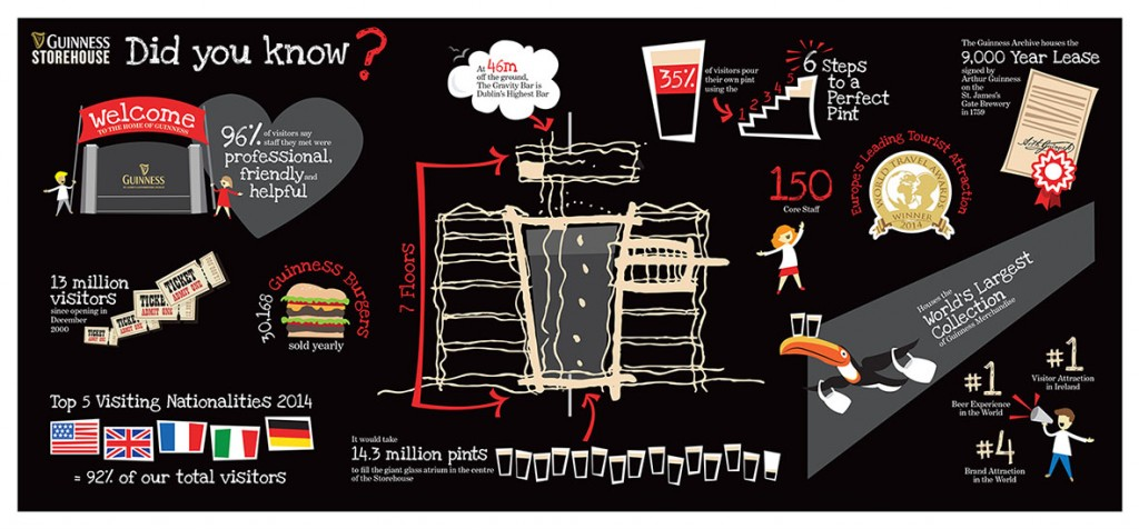 Infographic by Una Healy