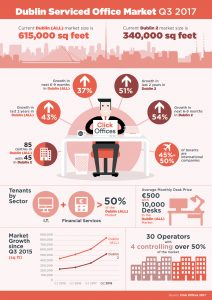 Office Space in Dublin Infographic