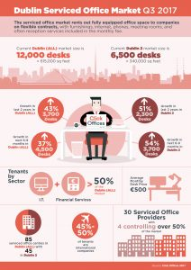 Office Space Infographic design