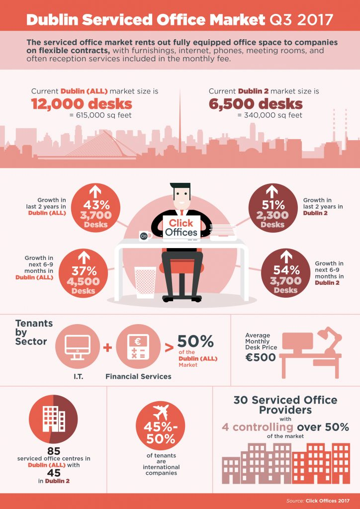 Click Offices - Dublin Serviced Office Market 2017 Infographic Design