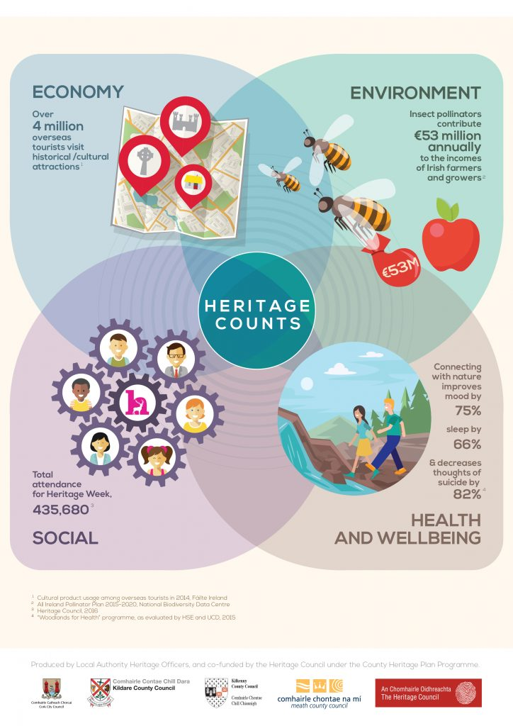 Heritage Counts 2017 Infographic Design