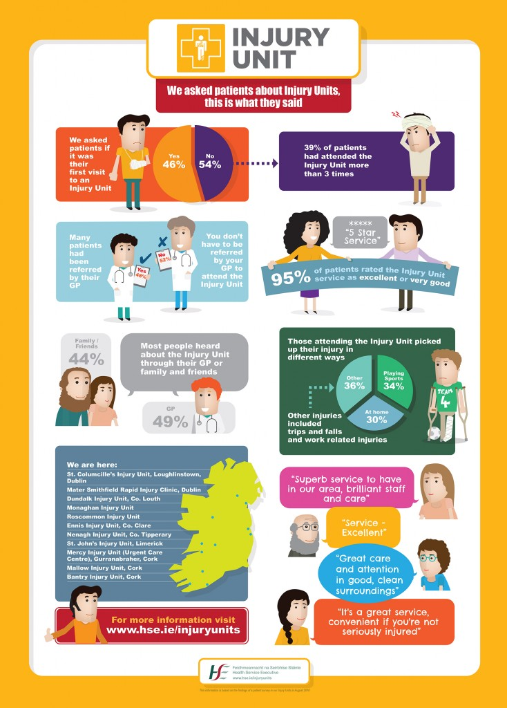 HSE Injury Clinic Infographic