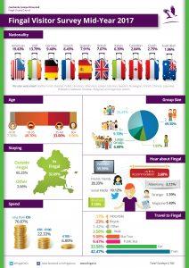 Infographic A3 Fingal Co Co Tourism 2017