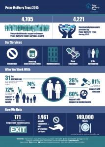Infographic Design Dublin