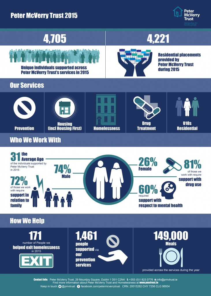 Infographic Design Dublin