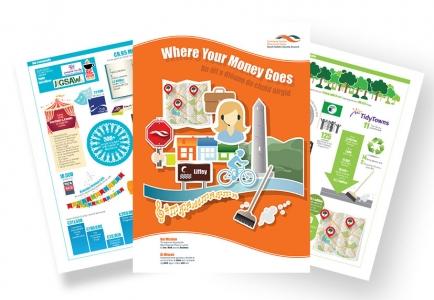 Brochure Design Dublin, Brochure Design Ireland