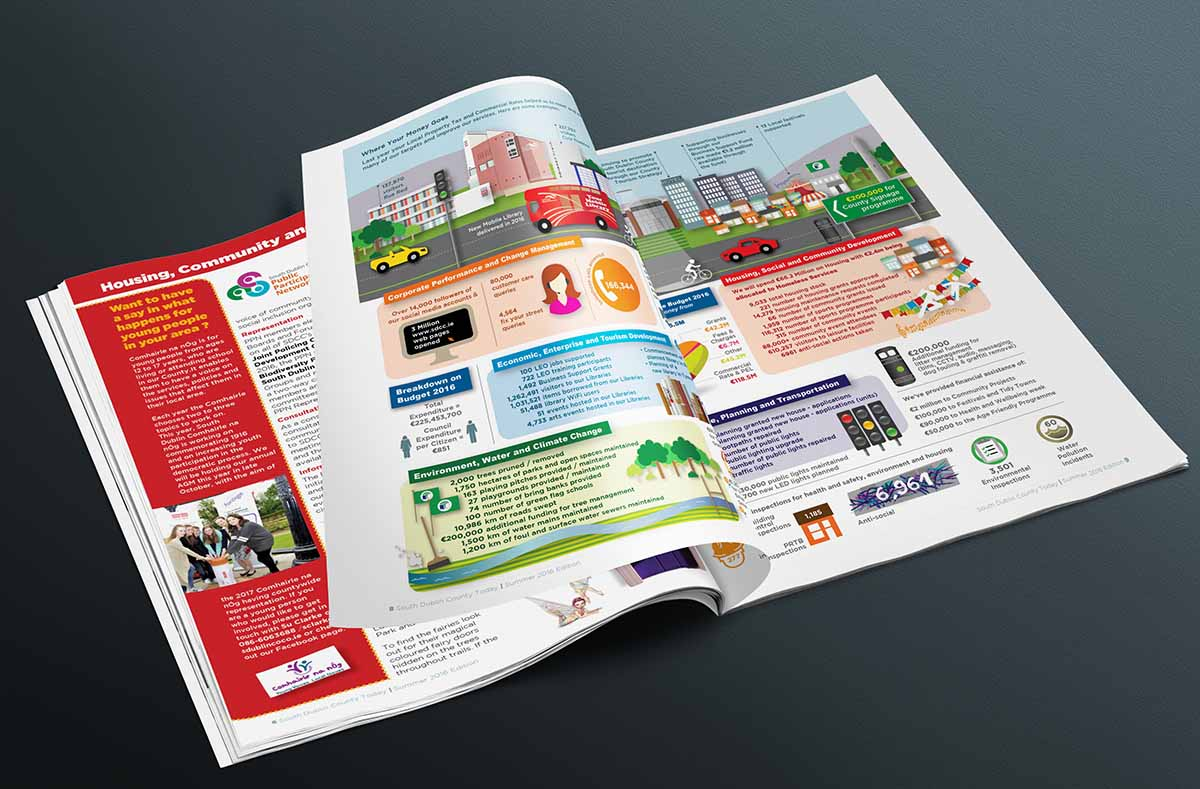 South Dublin County Council Magazine Design