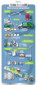 Aran Islands Energy Infographic for Tipperary Energy