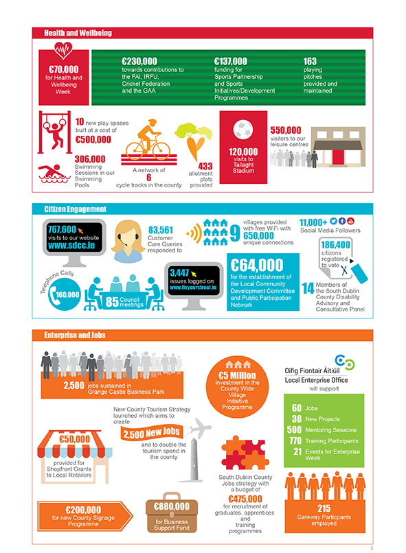 South Dublin County Council Infographic Brochure Page 3