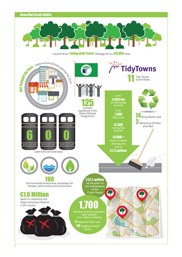 South Dublin County Council Infographic Brochure Page 4
